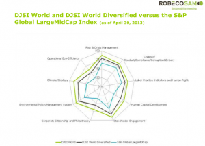 Overall, the DJSI Diversified index has a 20% lower ESG performance than the DJSI classic