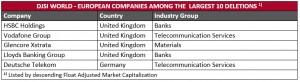 2013-10-24-DJSI World_10 Largest Deletions_European Companies_2013