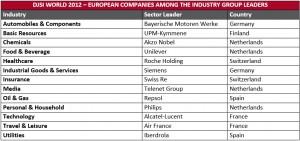 2013-10-24-DJSI World_2012_Industry_Group_Leaders (Europe)