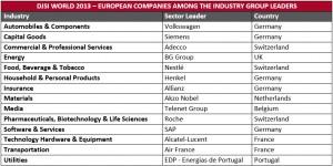 2013-10-24-DJSI World_2013_Industry_Group_Leaders (Europe)
