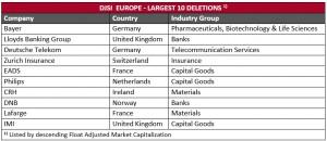 2013-10-24-DJSI_Europe_Largest Deletions_2013