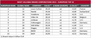 2013-11-06-Eurobrand-Most Valuable Brand Corporations-European Top 10
