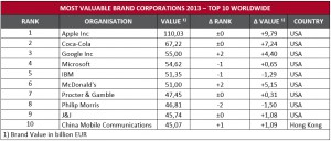2013-11-06-Eurobrand-Most Valuable Brand Corporations-Top 10 Worldwide