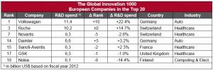 2013-30-10_Global_Innovation_1000_2013_1